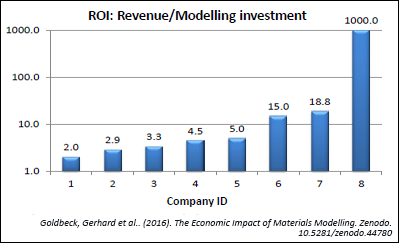 Table showing ROI of Materials Modelling