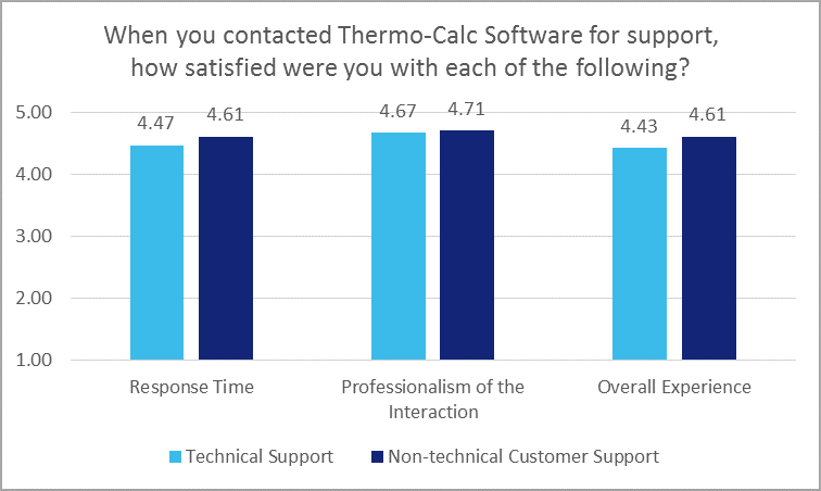 Thermo-Calc customer survey results