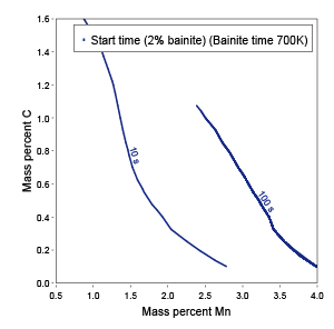 A plot showing the bainite start time